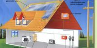 Ahorrar en el hogar con la energía solar