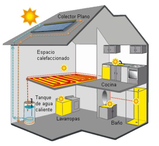Hogar y Energía solar