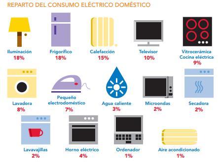 Casa del electrodomestico