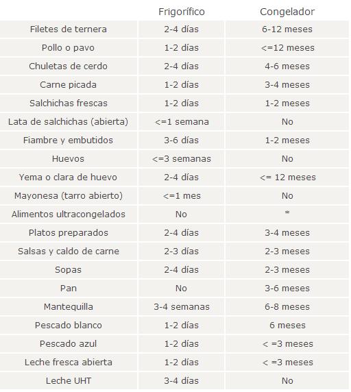 gráfico conservación de alimentos