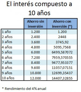 ahorro-vs-ahorro-e-inversion-a-10-anos