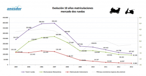evolución matriculaciones motos