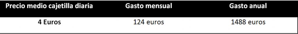 Gasto medio anual consumo 1 cajetilla diaria de tabáco